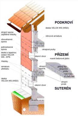 VELOX znamená rychlé řešení Vaší hrubé stavby.