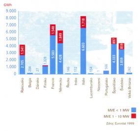 Výroba energie v MVE v EU.
