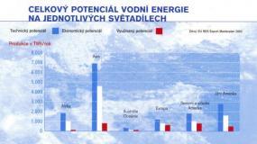 Celkový potenciál vodní energie v jednotlivých světadílech.