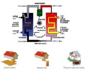 Foto Ekologické vytápění - prodej a montáž tepelných čerpadel IVT