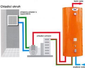 Foto KLIMASTAR s.r.o. - chladírenská a klimatizační technika