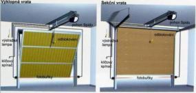 Foto Vratové systémy Mareš s.r.o. Stropní pohon pro vrata.