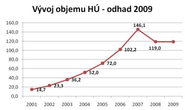 Zdroj dat: MMR, banky, GOLEM FINANCE s.r.o.