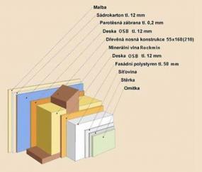 Obr: STRADE CZ, skladba konstrukce vnější stěny