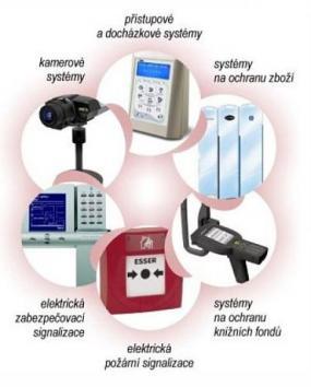 Obr: ORIS PLUS, nabízené technologie