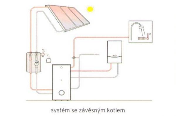 Obr: AT SERVIS, Vaillant; hydraulické zapojení solárního systému