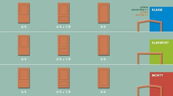 Obr: DIZ TÁBOR, dveře POŽÁRNĚ ODOLNÉ