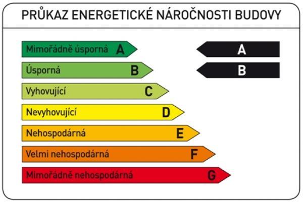 Průkaz energetické náročnosti budovy.
