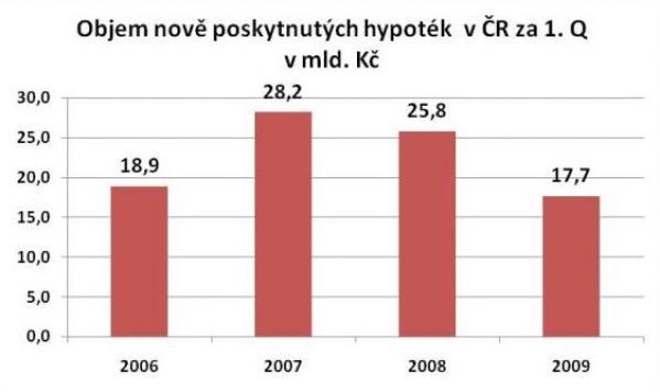 Nově poskytnuté hypotéky v ČR