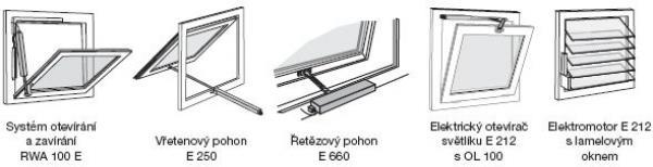 Obr: www.geze.cz, systém otevírání