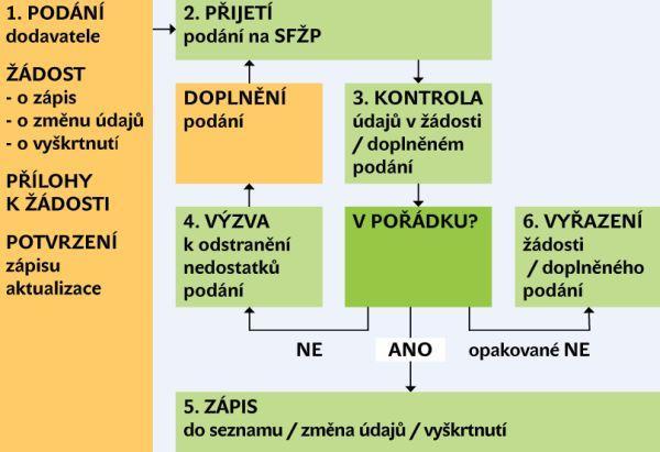 Schéma řízení ve věcech SOD