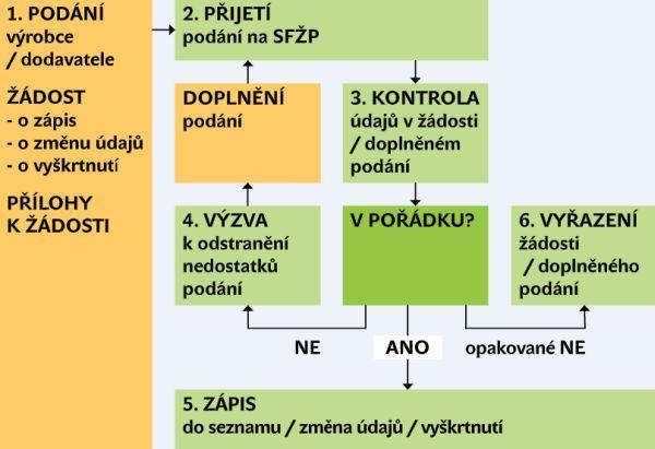 Schéma řízení ve věcech SVT