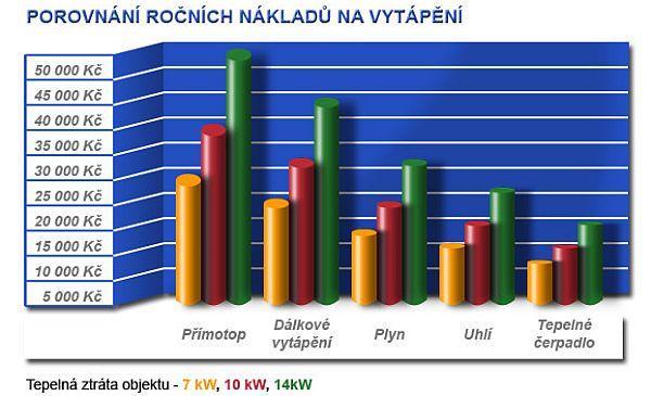 Foto: KSK, porovnání ročních nákladů na vytápění