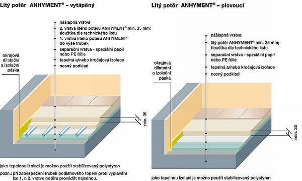 Obr: Českomoravský beton, schéma podlahového souvrství