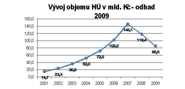 Zdroj: Hypoindex, MMR, GOLEM FINANCE s.r.o.