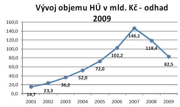 Vývoj objemu poskytnutých hypoték vČR od roku 2001 vjednotlivých letech
