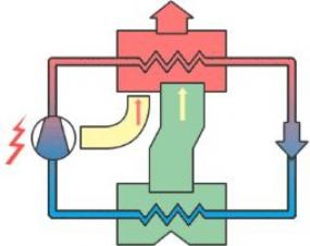 Obr: www.geothermie-confort.com, funkce tepelného čerpadla