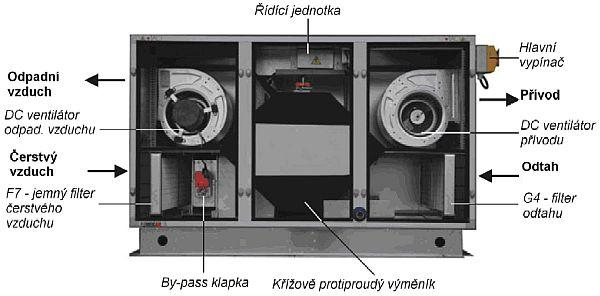 Obr: www.rosain.cz, rekuperační jednotka MAXI 6000 DC