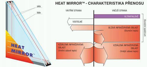 Obr: www.izolacniskla.cz, Heat MirrorTM - průřez oknem a charakteristika přenosu