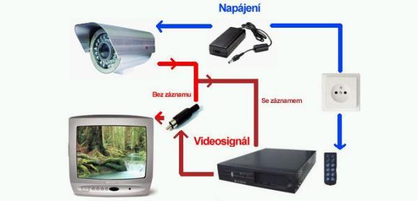 Obr: NEJLEVNĚJŠÍKAMERY.cz, schéma zapojení bezpečnostní kamery