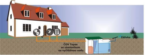 Zdroj: www.topolwater.com, ukázka instalace čistírny TOPAS