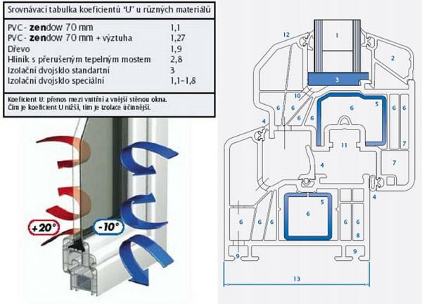 Obr: OKNO - PLAST PN, srovnání prostupu tepla u různých materiálů a šesti komorový profil
