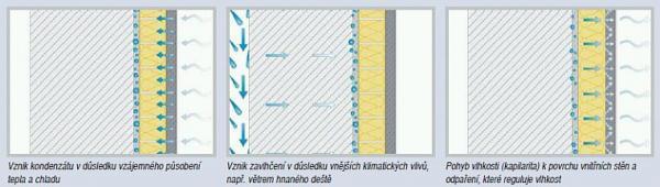Schéma funkce zateplovacího systému iQ Therm