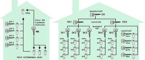 Obr: PANDOR SAFE, schéma systému generálního klíče