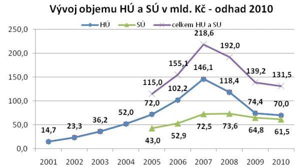 Zdroj: MMR, banky, hypoindex.cz, GOLEM FINANCE s.r.o.