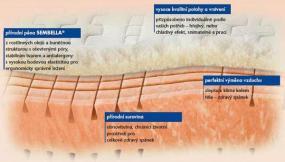 Obr: Interior&design, matrace z materiálu Nawapur®