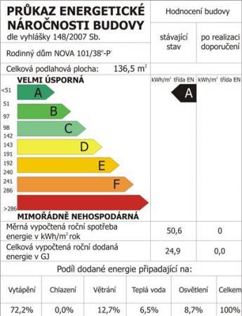 Obr: RD RÝMAŘOV, Nova 101 pasiv - Průkaz energetické náročnosti budovy (PENB)