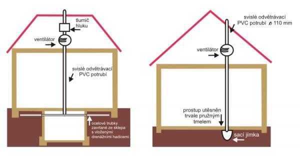 Obr: ČESKÉSTAVBY.cz, odvětrání při vysoké koncentraci radonu v lokalitě