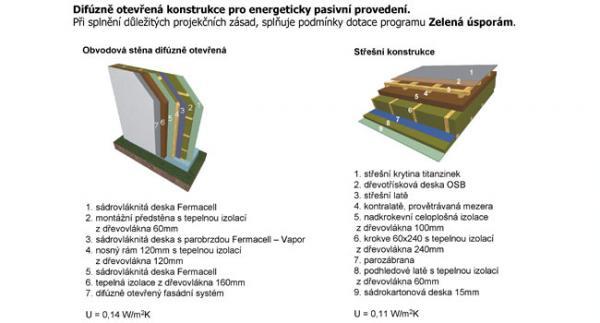 Obr: RD RÝMAŘOV, difúzně otevřená konstrukce