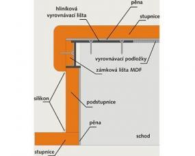 Obr: www.topstep.cz, skladba systému TOPSTEP
