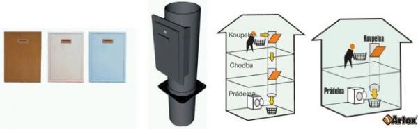 Obr: ARTOX, ukázky dvířek a shozu, schéma pro vícepatrový a jednopatrový RD