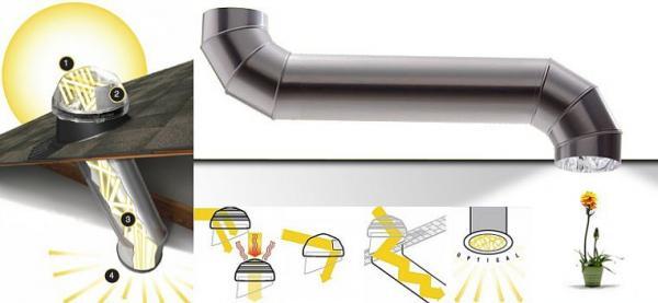 Foto: Solatube; 1) kopule, 2) reflexní zrcátko, 3) tubus, 4) difúze světla