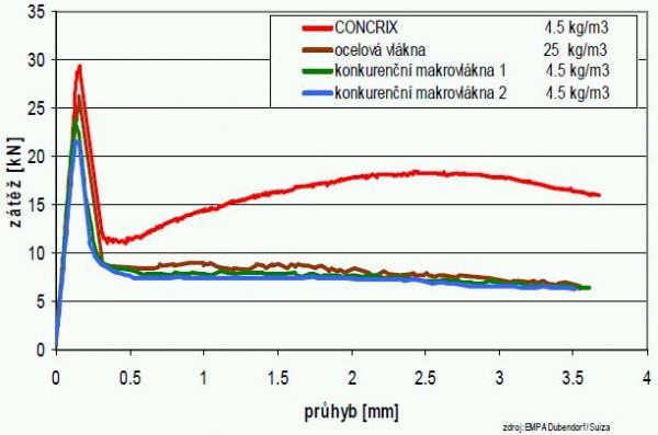 Tab: Odolnost betonu s makrovlákny