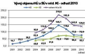 Zdroj: Banky, MMR, Hypoindex.cz, GOLEM FINANCE s.r.o.