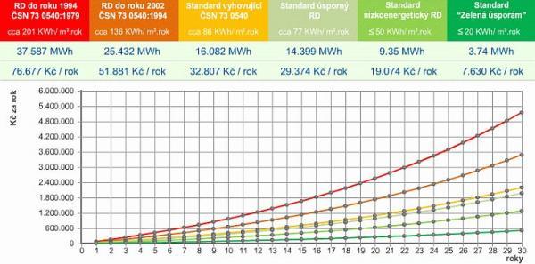 Obr: Atelier NÁŠ DŮM, graf závislosti energetických úspor na druhu výstavby