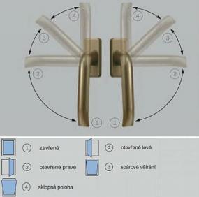 Obr: www.oknoservis.cz, polohy okna