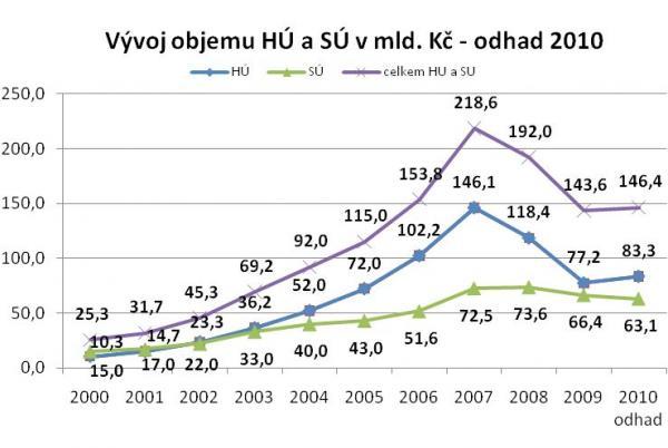 Zdroj: MMR, banky, stavební spořitelny, ČNB, GOLEM FINANCE s.r.o.