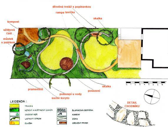 Řešení zahrady spoužitím dřevěných prvků a kamenů.
