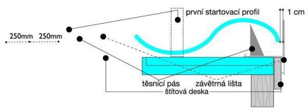 Obr: Lindab, montáž startovacího profilu
