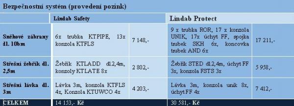 Tabulka: Lindab, ceny pro povrchovou úpravu pozink jsou uvedeny bez DPH