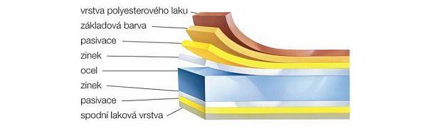 Materiálová skladba produktů Lindab