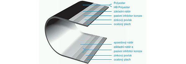 Obr: Lindab, materiál falcované krytiny