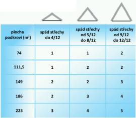 Obr: SOLATUBE®, Kolik ventilátorů potřebujete?
