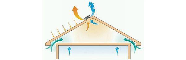 Obr: SOLATUBE®, pronikání tepla a vlhkosti