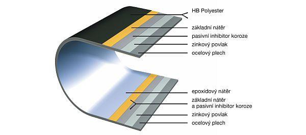 Obr: Lindab, složení materiálu