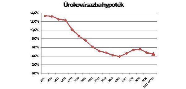 Zdroj: ČNB, banky, hypoindex.cz, GOLEM FINANCE s.r.o.